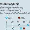 Latinobarómetro poll