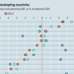 Output gaps in developing countries