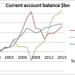 Europe's rebalancing is not borne by Europe