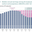 Are more jobs low-paying?