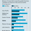 Global business barometer