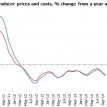 Deflation, deflated