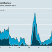 Consumer-price inflation