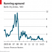 Why the Baltic Dry Index is at an all-time low