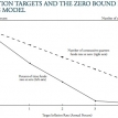 What's the right inflation target?