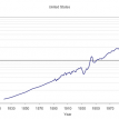 A two-hundred year rising tide