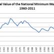 Make labour more expensive?