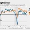 The submerging economies