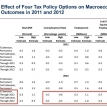 How much do upper-income tax cuts reduce unemployment?