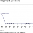 Wage-price spirals have two spiraling components