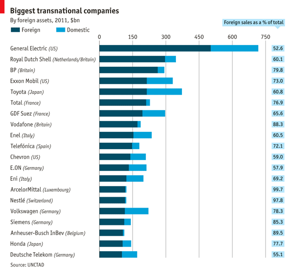 Focus: Biggest transnational companies | The Economist