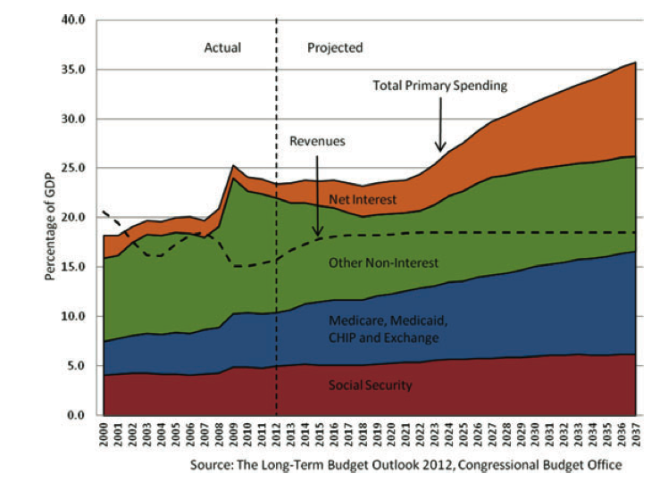 Longterm budget outlook 2012
