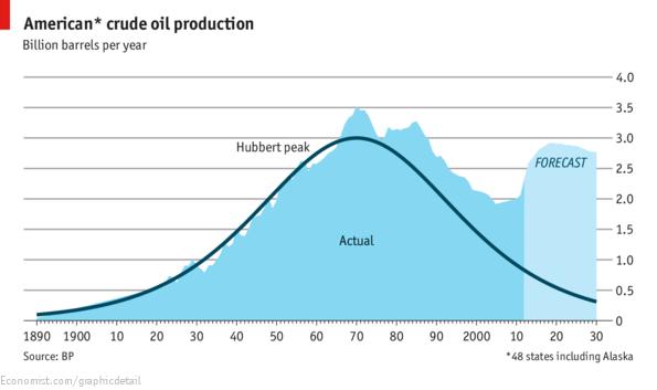 Focus: Peak oil | The Economist