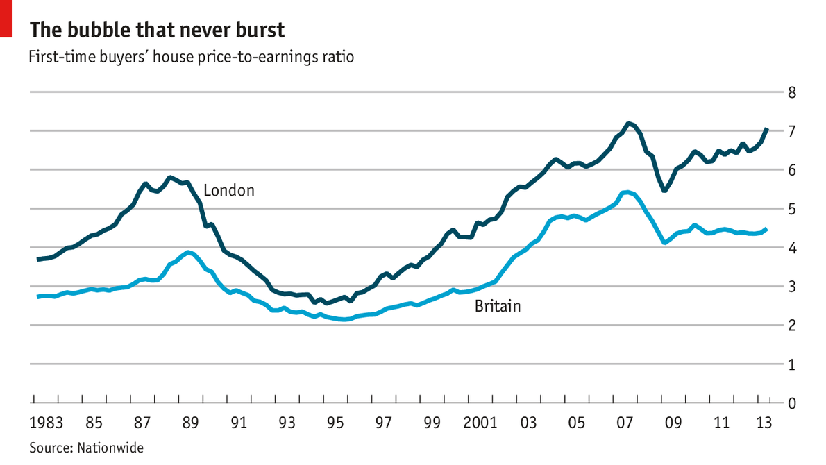 Property Prices  Years London