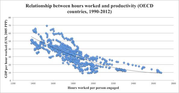 working hours This data – shown in the following visualization – shows that over this time  working hours have steeply declined full-time workers in these countries work  20 or.