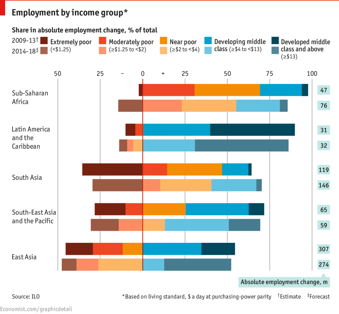 Daily chart: Work and wealth | The Economist