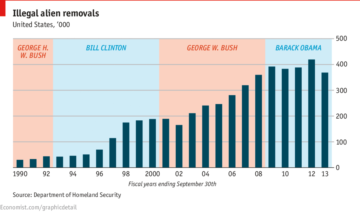Daily Chart Obama And Aliens The Economist