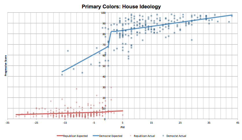 Primary Colors House voting chart