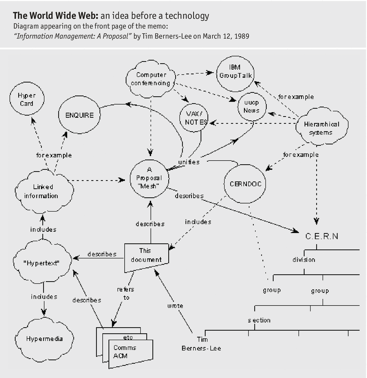 Daily chart : Happy birthday world wide web | The Economist