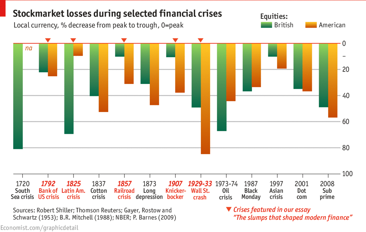 daily chart hard times the economist graphic detail
