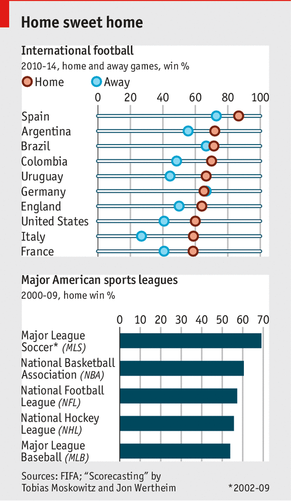 Home advantage in football: The 12th man | The Economist