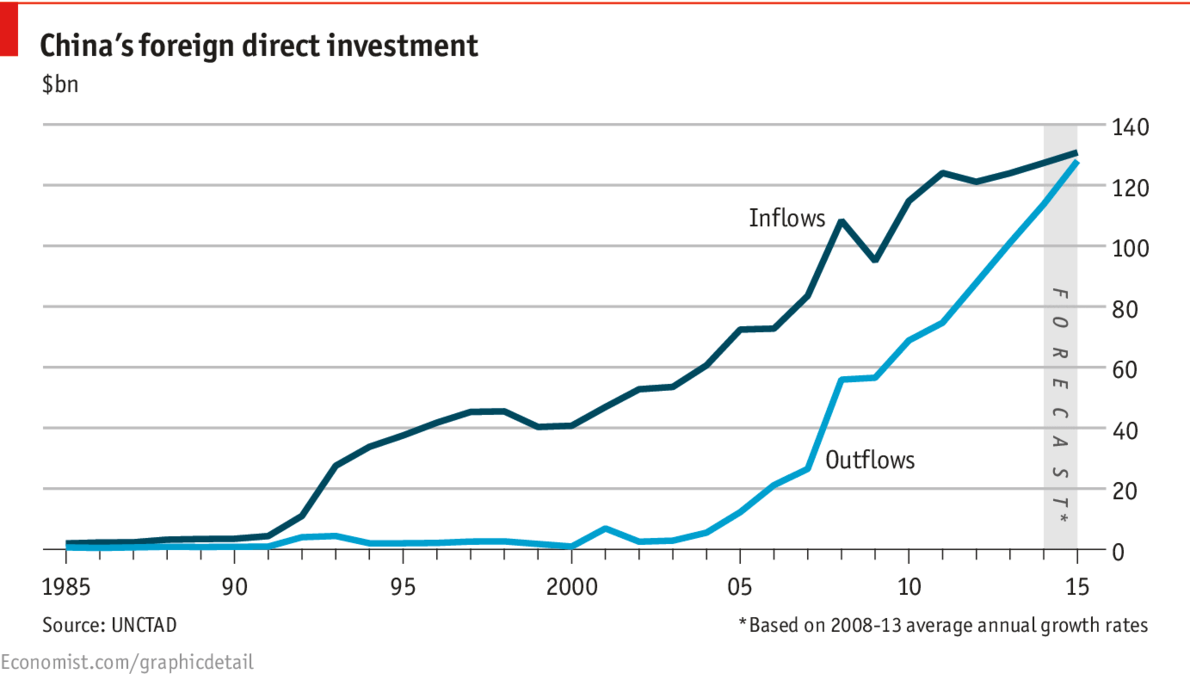 Daily chart: Outward and upward | The Economist