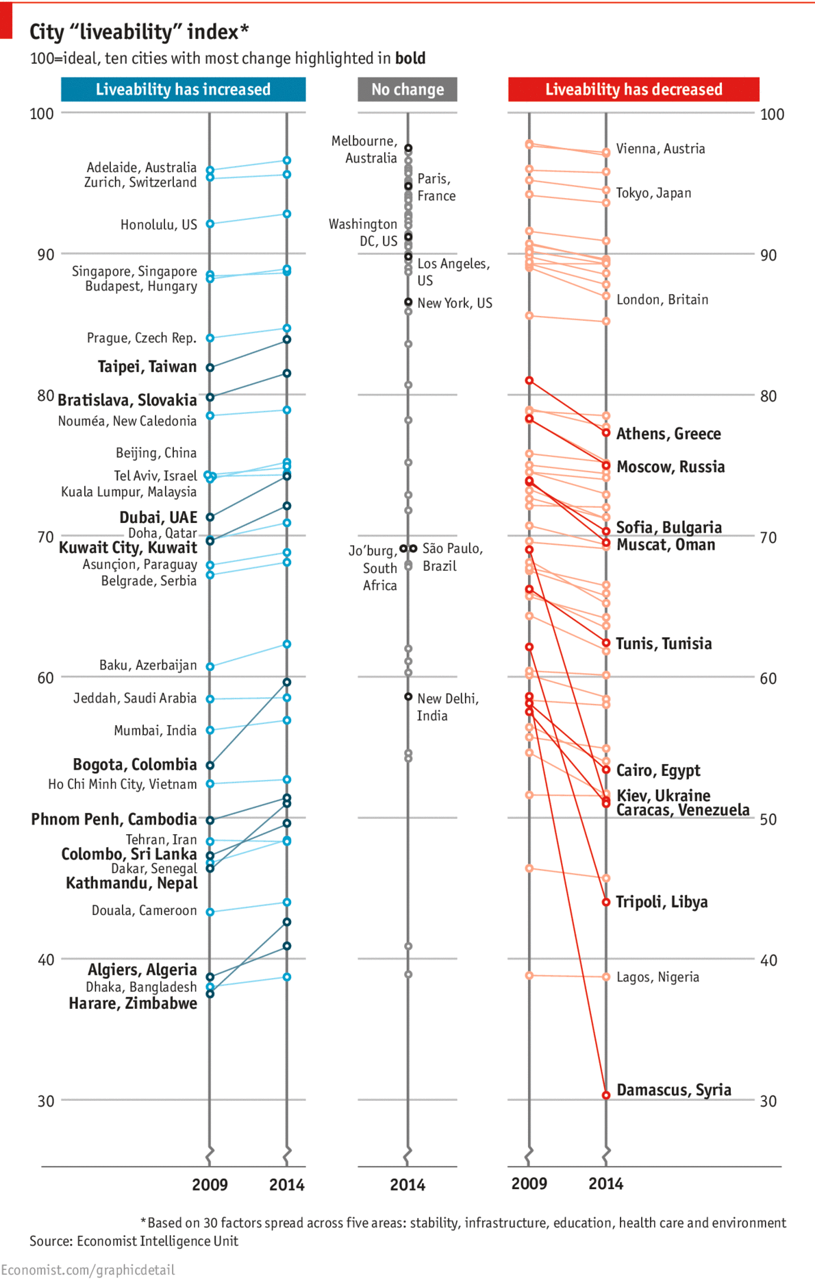 Daily Chart The Best Places To Live The Economist