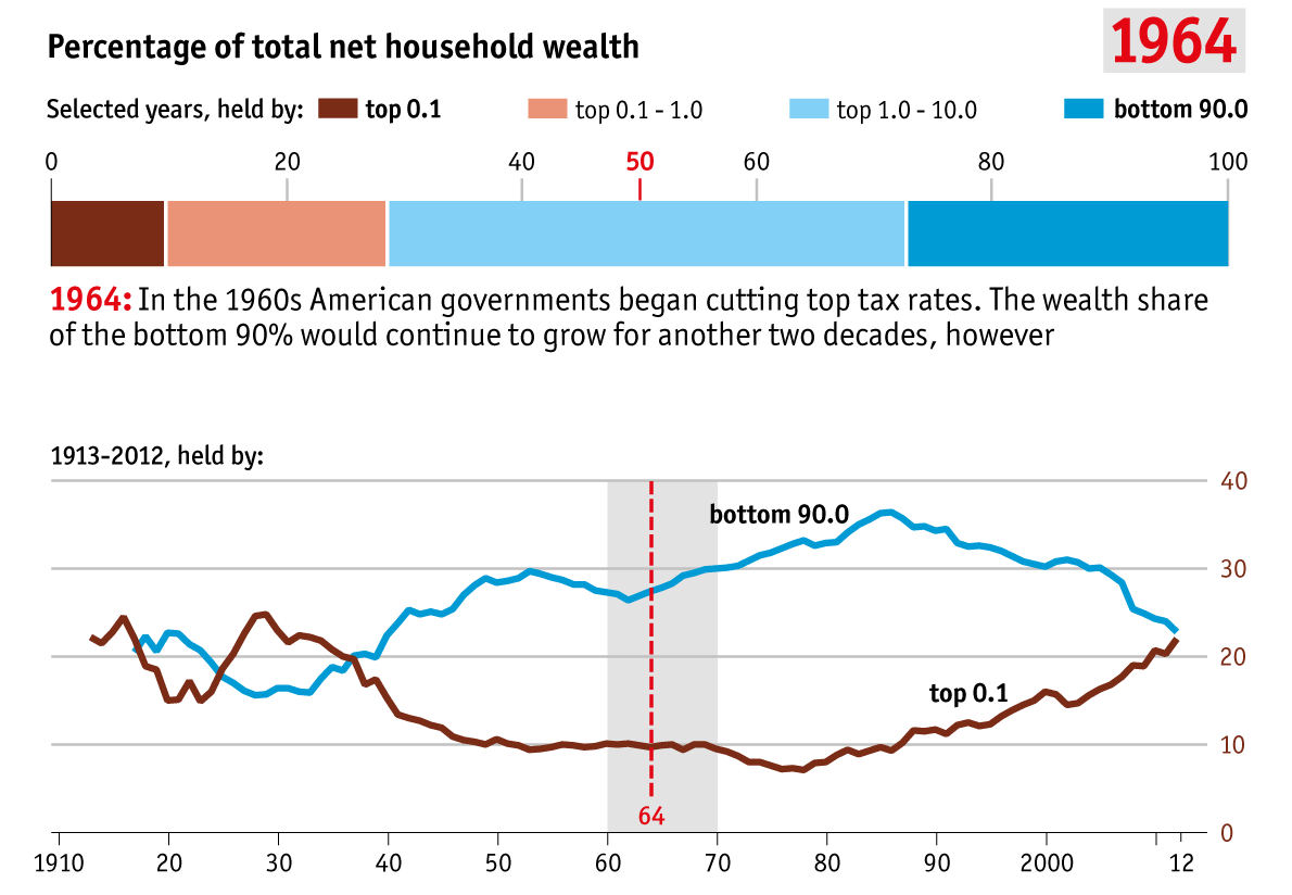 Chart: Wealth Distribution in the US