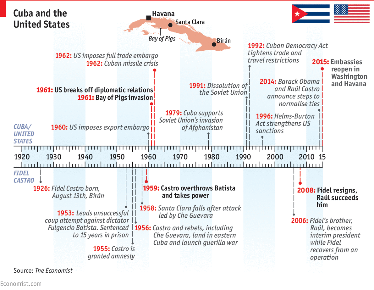 Relations between Cuba and the United States: A Cuban timeline ...