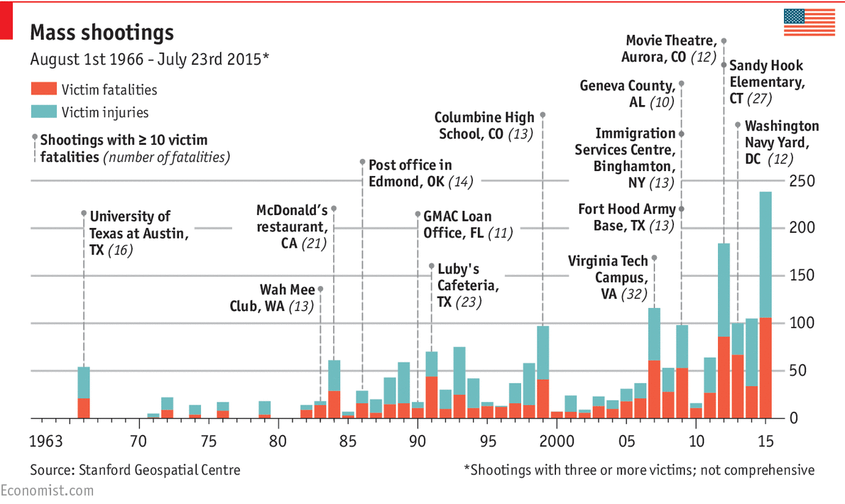 causes of school shootings in america Does media coverage of school shootings lead to  an american school shooting this year school shootings are so common that  it causes a whole.