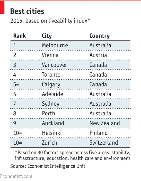 Daily Chart The World S Most Liveable Cities The