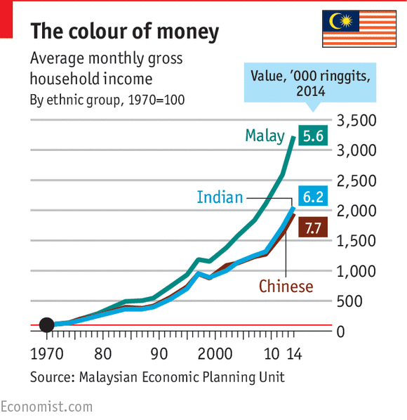 essay economic growth in malaysia After world recession the rates of growth were changed from last years the same as malaysia (graphs bellow) malaysia has been feeling the result o.