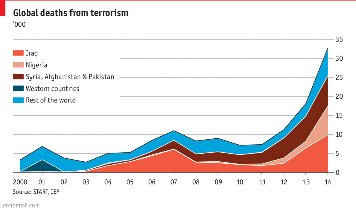 daily chart the plague of global terrorism the economist daily chartthe plague of global terrorism