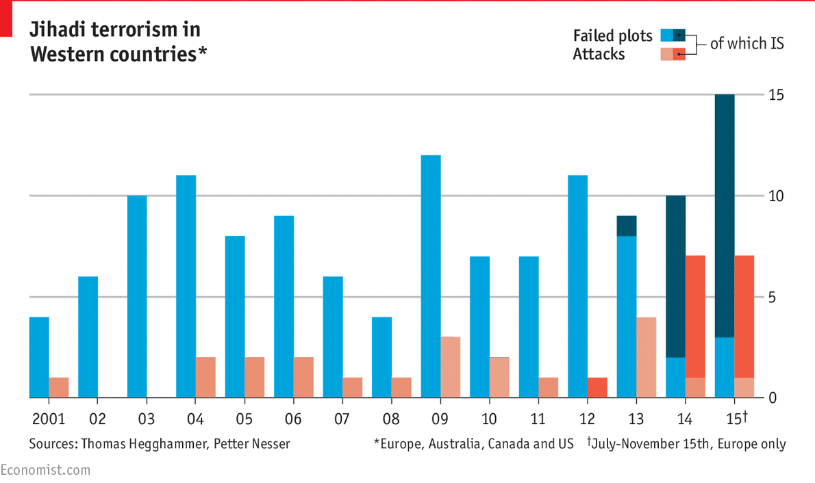 daily chart the plague of global terrorism the economist most plots have failed though a growing number have been successful but the terrorists only need to carry out one big plot to succeed