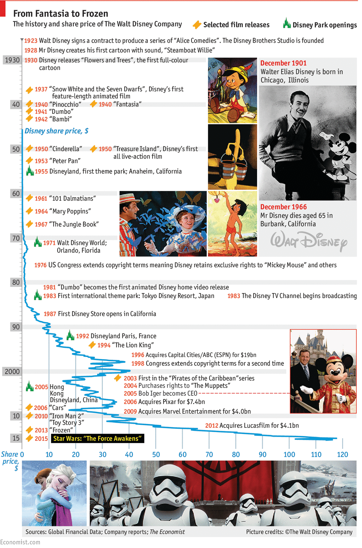 A graphical history of Disney films and the company Walt created ...