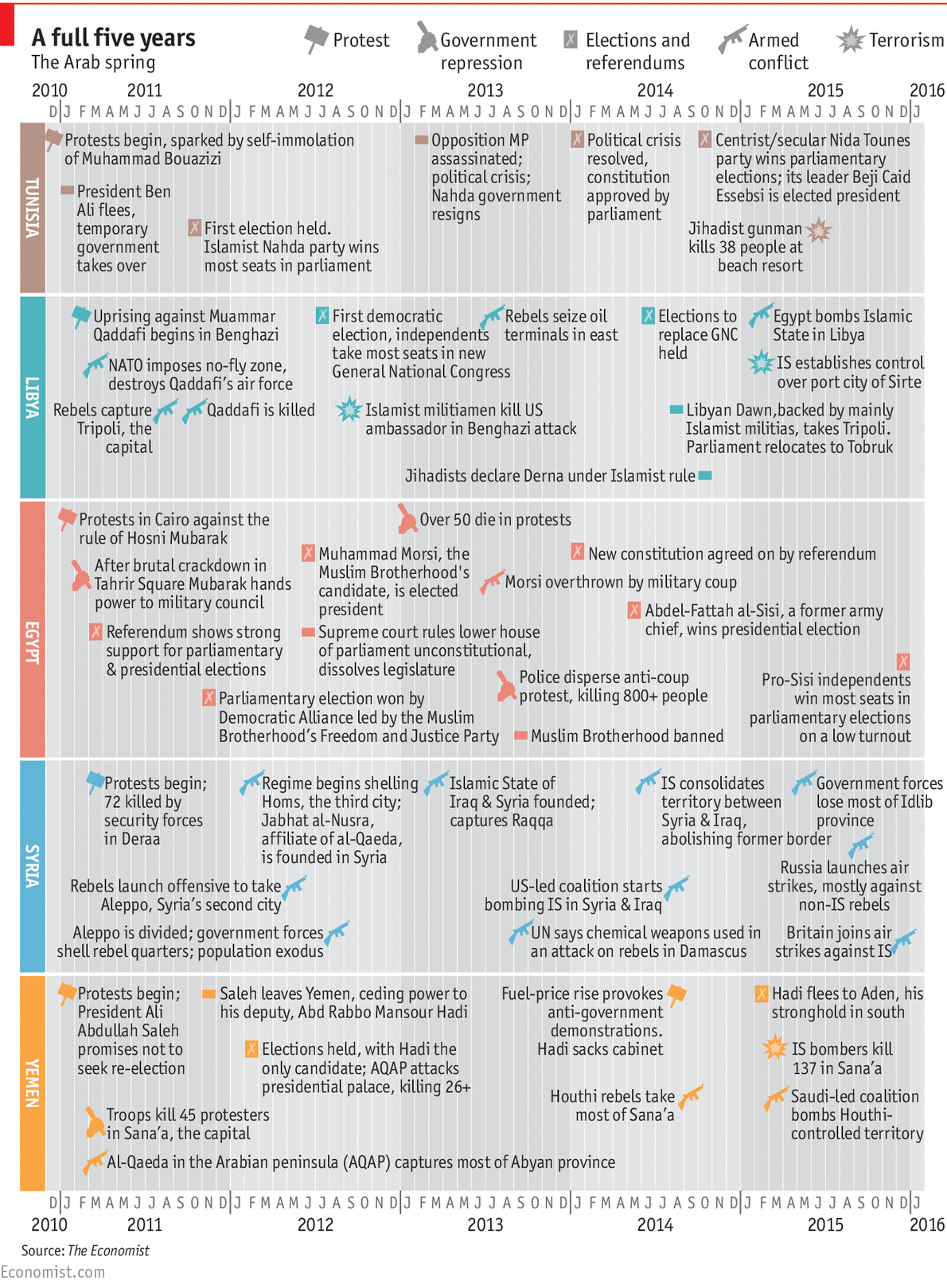 Daily chart The Arab spring five years on – Map of Arab Spring Countries