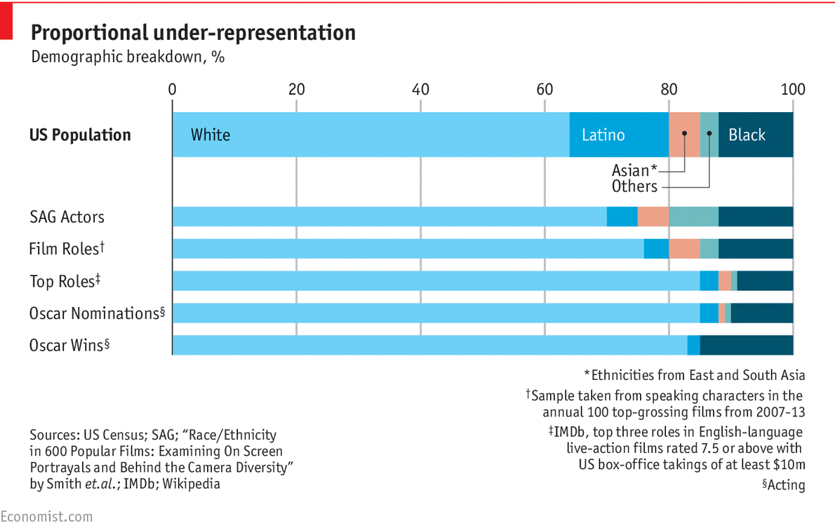 the representation of women in hollywood 38% of films employed 0 or 1 woman in the roles considered,  since 1998,  women's representation in behind-the-scenes roles other than  that means that  hollywood's best-compensated actresses.