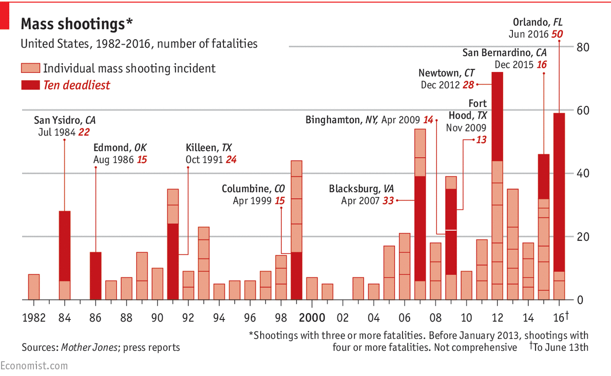 Daily chart: Counting America's mass shootings | The Economist
