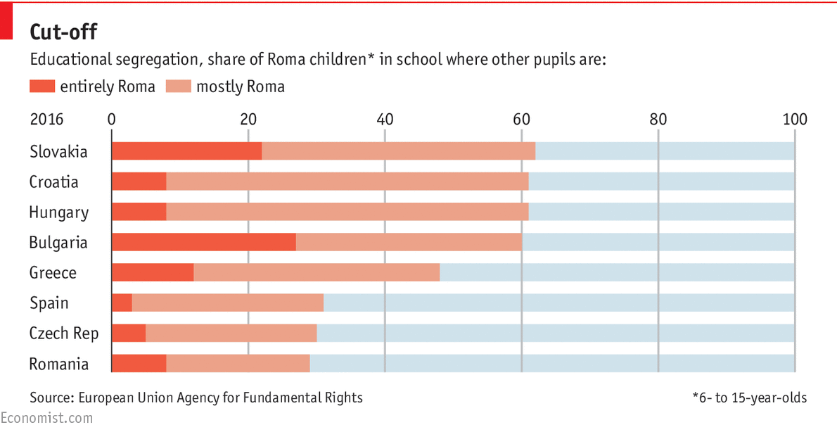 Poverty among Europe's Roma community