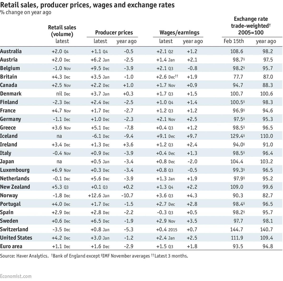 Retail forex rates