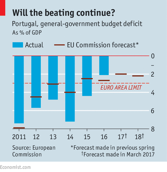 Economist portugal cuts its fiscal deficit while raising pensions reverse the austerity measures attached to portugals bail out during the euro crisis and to meet stiff fiscal targets many called it voodoo economics publicscrutiny Image collections
