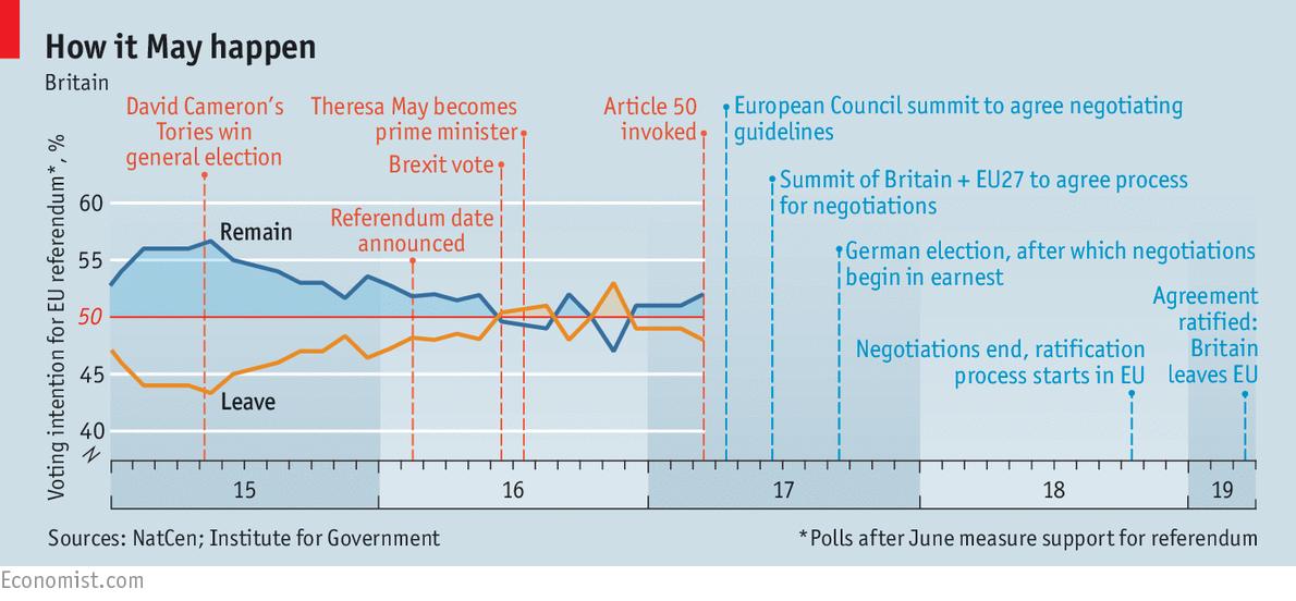 """Résultat de recherche d'images pour """"the economist brexit then and now"""""""