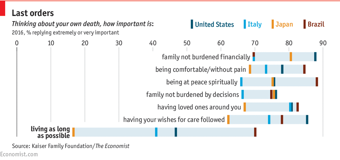 What people want at the end of life