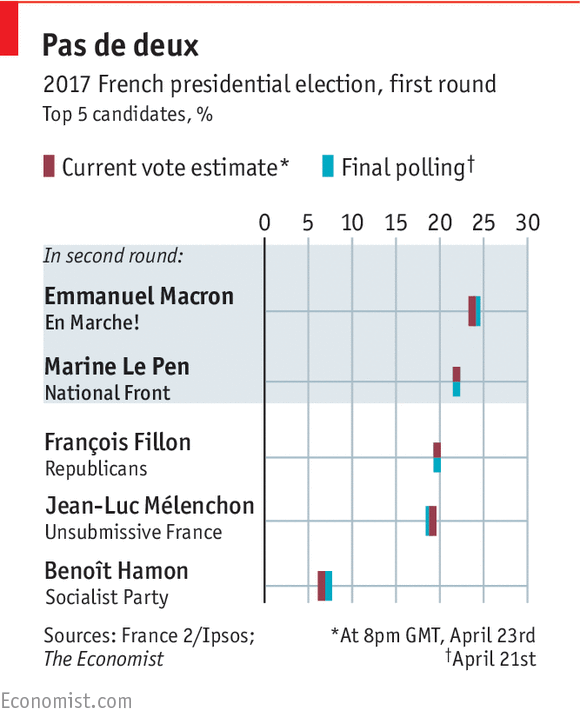 The triumph of polling in France's first-round election