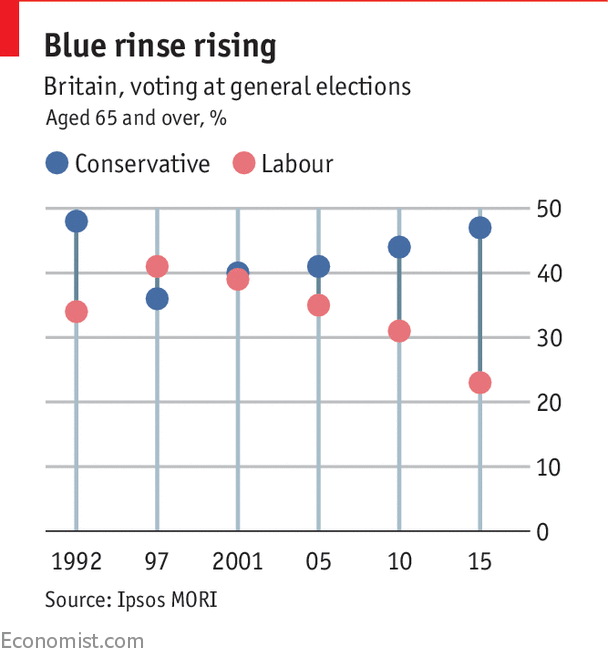 Theresa May has older voters to thank for her mammoth polling lead