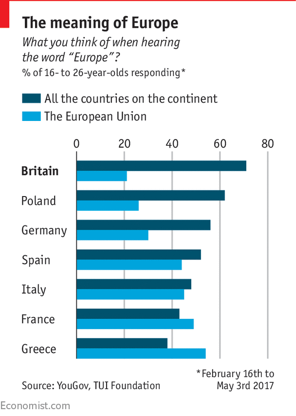 Even Britain's youngsters have a cynical view of the EU