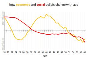 Political attitudes over time