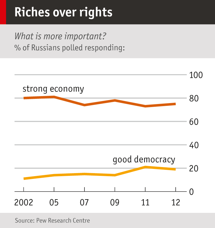 Democracy  The Economist Chart Showing Russian Opinion On Democracy Versus Economy  To