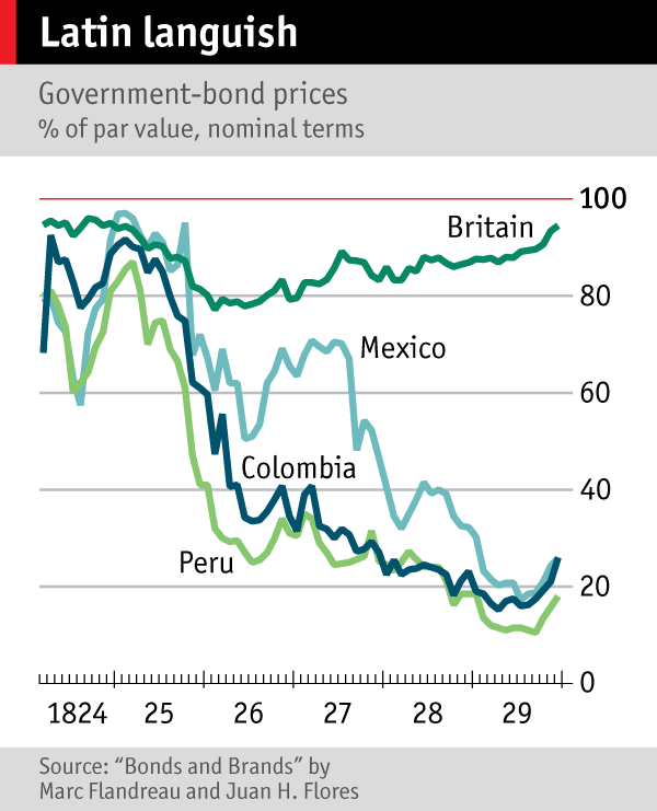 Chart showing government-bond prices for Peru, Mexico, Colombia and Britain, 1824-29