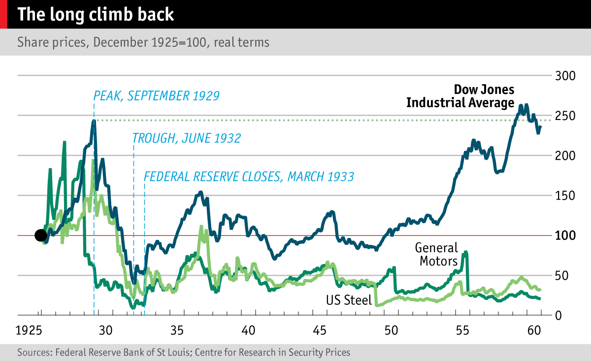 financial crises the economist chart showing the dow jones industrial average 1925 60